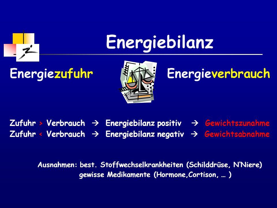 Makronährstoffe - Fette Höchste Energiedichte aller Nahrungsmittel 1g Fett = 9 kcal = 2½ x mehr Energie als KH Empfehlung: 25-30% der Energieaufnahme Ernährungsbericht CH: 35% .