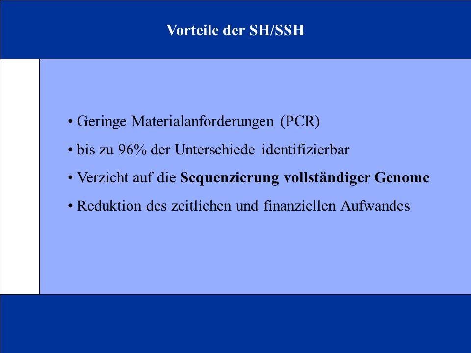 Vorteile der SH/SSH Geringe Materialanforderungen (PCR) bis zu 96% der Unterschiede identifizierbar Verzicht auf die Sequenzierung vollständiger Genome Reduktion des zeitlichen und finanziellen Aufwandes