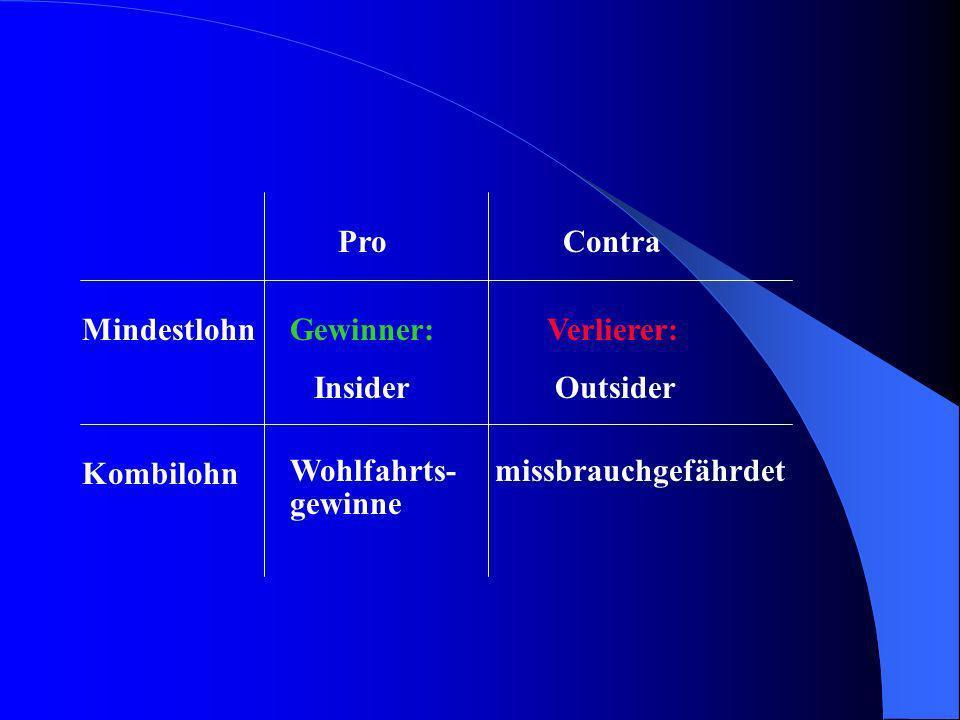 Pro Contra Mindestlohn Kombilohn Gewinner: Verlierer: Insider Outsider Wohlfahrts- missbrauchgefährdet gewinne