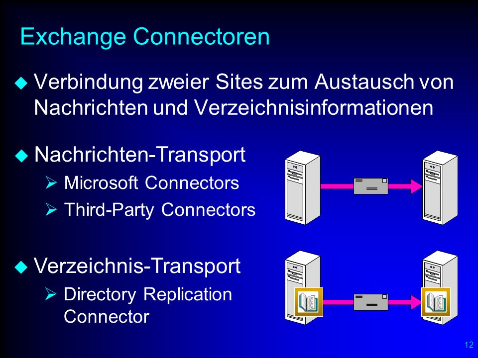 12 Exchange Connectoren Verbindung zweier Sites zum Austausch von Nachrichten und Verzeichnisinformationen Nachrichten-Transport Microsoft Connectors Third-Party Connectors Verzeichnis-Transport Directory Replication Connector