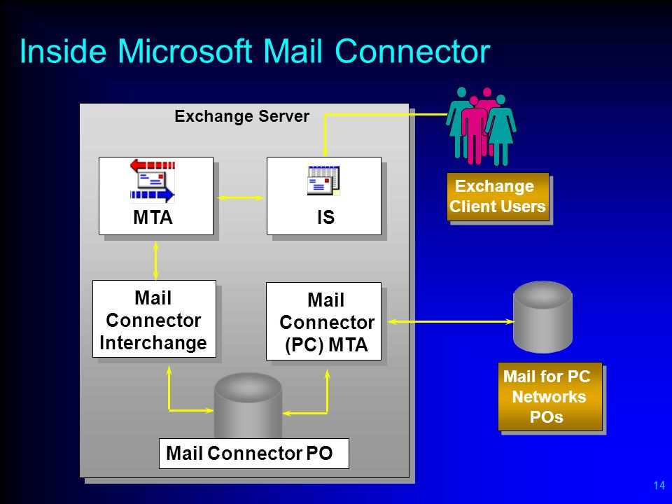 14 Inside Microsoft Mail Connector Mail Connector Interchange Mail Connector (PC) MTA MTAIS Exchange Server Exchange Client Users Exchange Client Users Mail Connector PO Mail for PC Networks POs Mail for PC Networks POs
