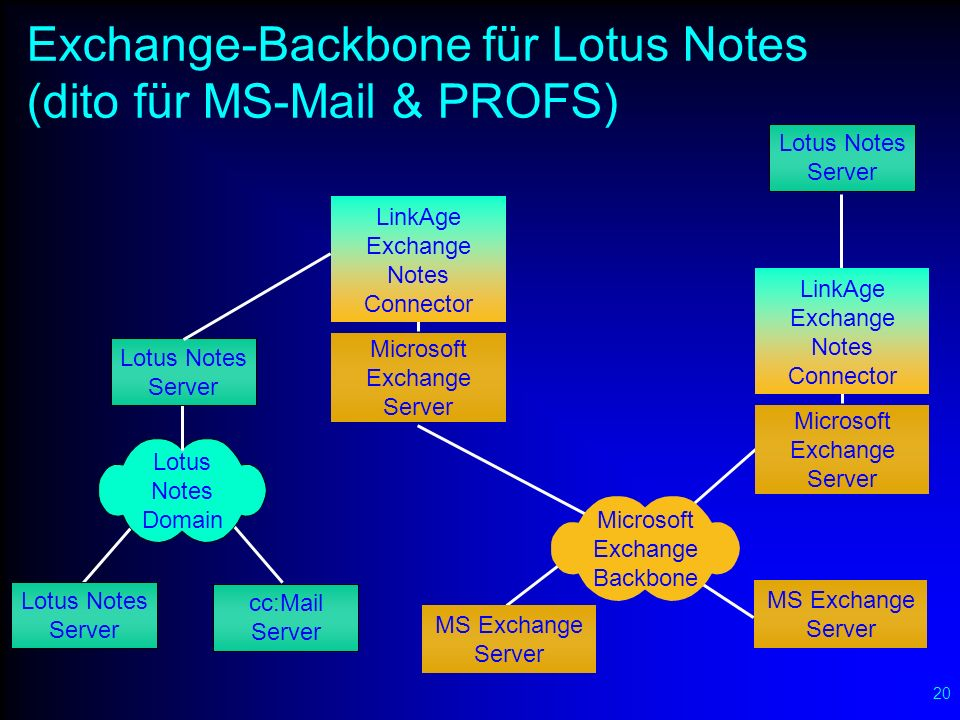20 Exchange-Backbone für Lotus Notes (dito für MS-Mail & PROFS) cc:Mail Server Lotus Notes Server Lotus Notes Domain Lotus Notes Server Lotus Notes Server Microsoft Exchange Backbone MS Exchange Server MS Exchange Server Microsoft Exchange Server Microsoft Exchange Server LinkAge Exchange Notes Connector LinkAge Exchange Notes Connector