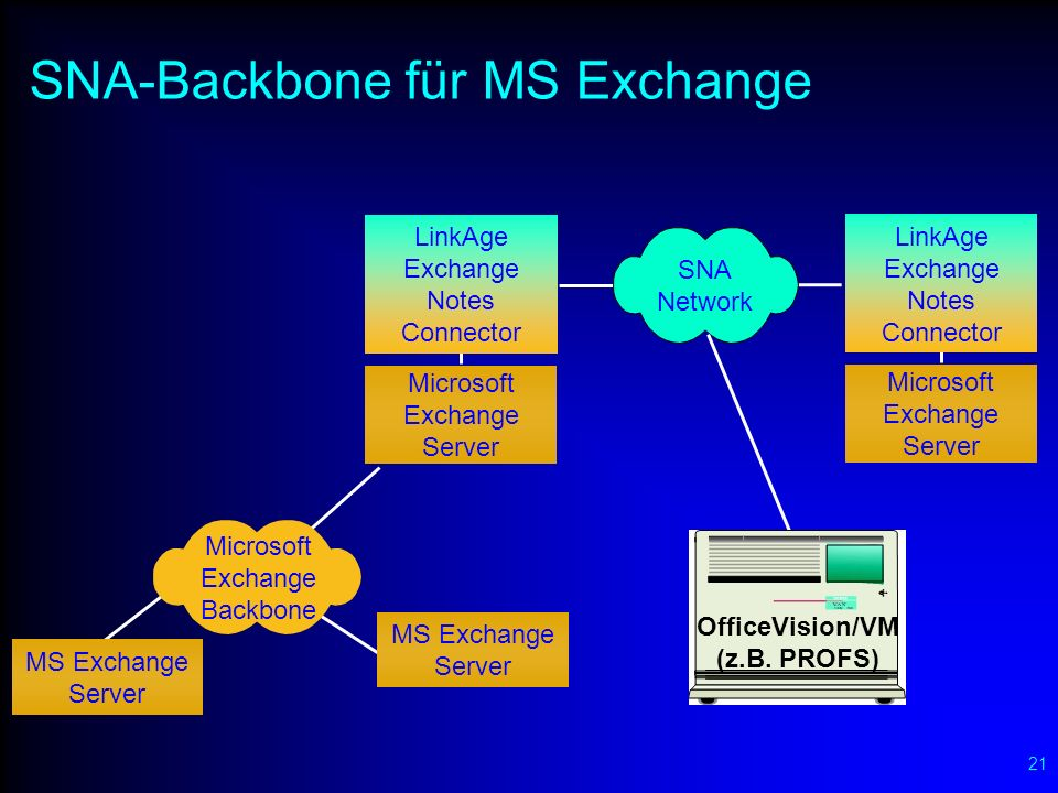 21 SNA-Backbone für MS Exchange Microsoft Exchange Backbone MS Exchange Server MS Exchange Server Microsoft Exchange Server Microsoft Exchange Server SNA Network LinkAge Exchange Notes Connector LinkAge Exchange Notes Connector OfficeVision/VM (z.B.