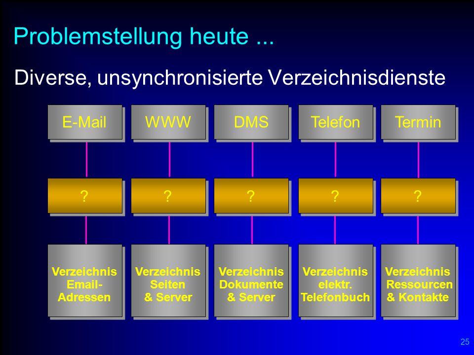 25 Problemstellung heute... Diverse, unsynchronisierte Verzeichnisdienste Verzeichnis Email- Adressen E-Mail ? Verzeichnis Seiten & Server WWW ? Verze