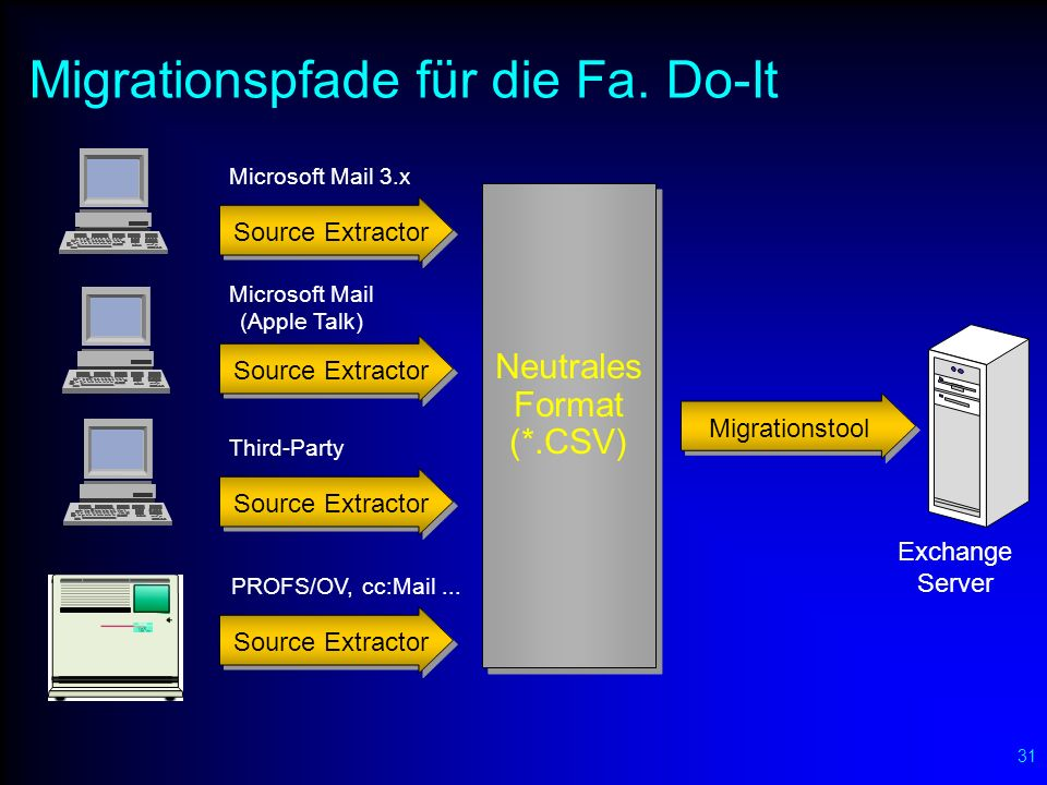 31 Migrationspfade für die Fa. Do-It Neutrales Format (*.CSV) Migrationstool Exchange Server Microsoft Mail 3.x Source Extractor Microsoft Mail (Apple