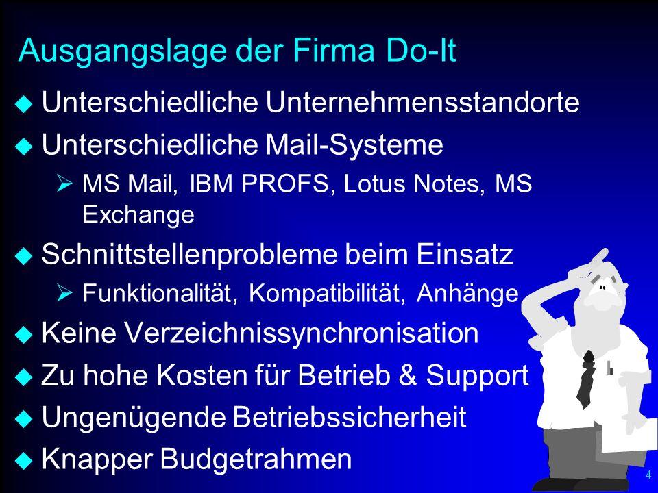 5 Zielsetzungen der Firma Do-It Kurzfristig Fax- und Internet-Zugang für alle Benutzer Unternehmensweiter Informationsaustausch Einführung von Termin- & Ressourcenplanung Mittelfristig Automatische Verzeichnissynchronisation Mehr Sicherheit, weniger Supportaufwendungen Langfristig Ablösung MS-Mail durch MS Exchange Integration von IBM PROFS & Lotus Notes