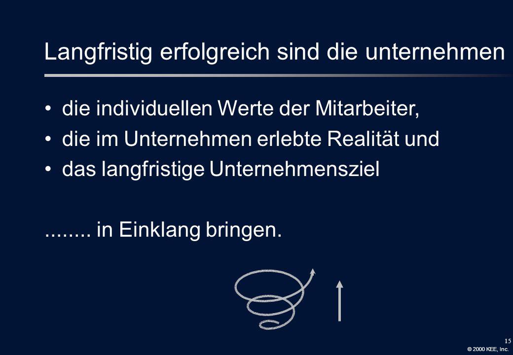 14 Microsoft 2000 Börsenwert über 500 Mrd. USD 1997 Börsen- zu Sachwert 100 : 1 Prof. Dr. Max Zuberbühler Fachhochschule Solothurn Nordwestschweiz