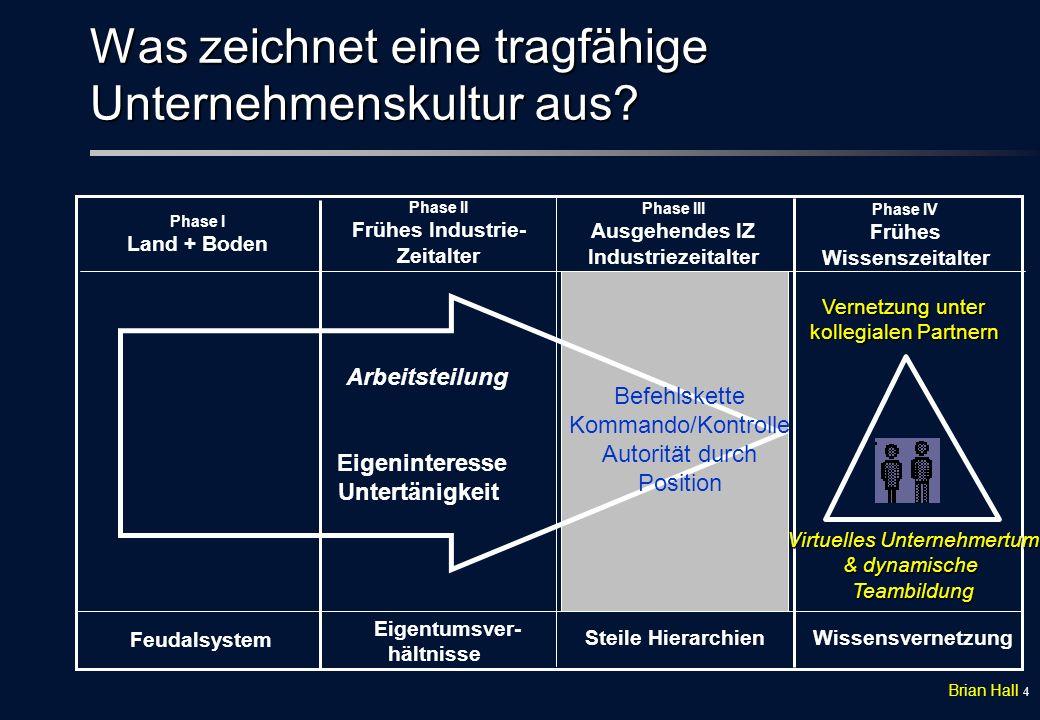 24 ValueNetworking... © 2000 KEE, Inc. Unternehmen Kunden der Kunden Zulieferer/Partner Kunden