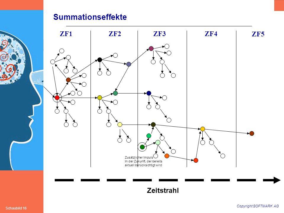 Copyright SOFTMARK AG Schaubild 16 Summationseffekte ZF1ZF2ZF3ZF4 ZF5 Zeitstrahl Zusätzlicher Impuls In der Zukunft, der bereits aktuell berücksichtig