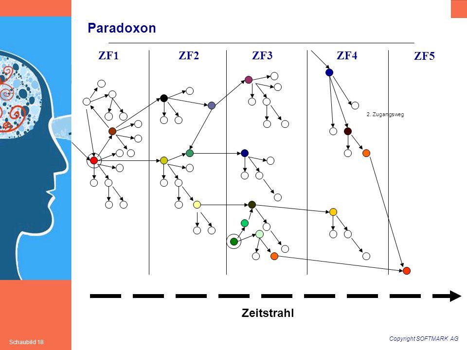 Copyright SOFTMARK AG Schaubild 18 Paradoxon ZF1ZF2ZF3ZF4 ZF5 Zeitstrahl 2. Zugangsweg