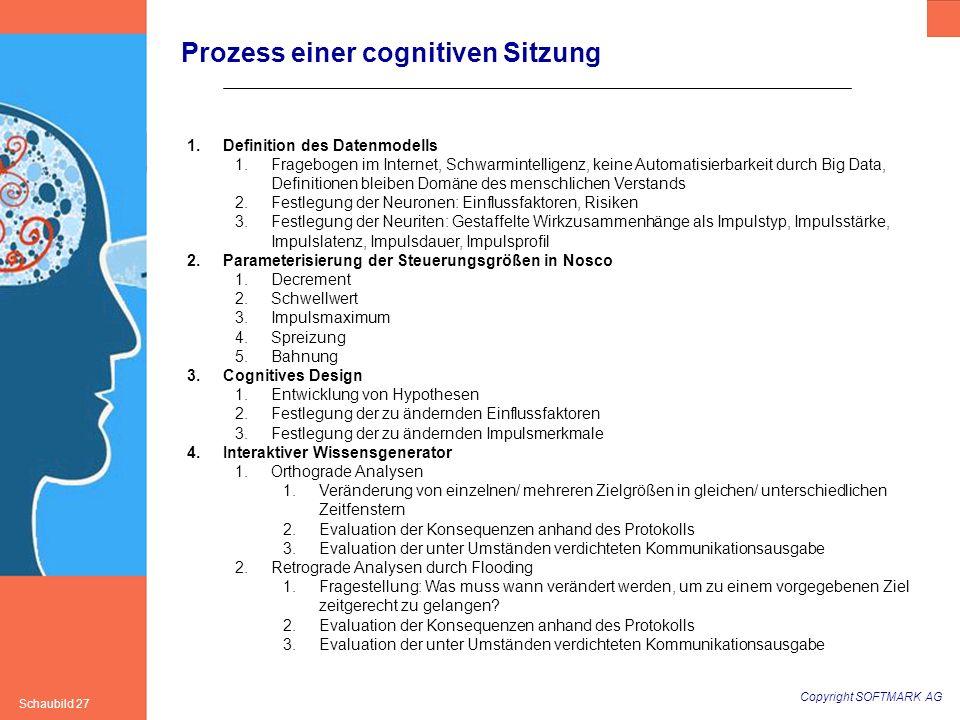 Copyright SOFTMARK AG Schaubild 27 1.Definition des Datenmodells 1.Fragebogen im Internet, Schwarmintelligenz, keine Automatisierbarkeit durch Big Dat