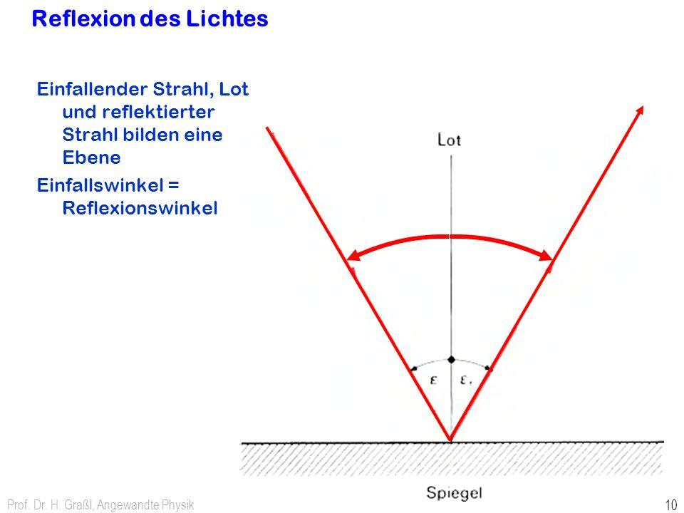 Prof. Dr. H. Graßl, Angewandte Physik 10 Reflexion des Lichtes Einfallender Strahl, Lot und reflektierter Strahl bilden eine Ebene Einfallswinkel = Re