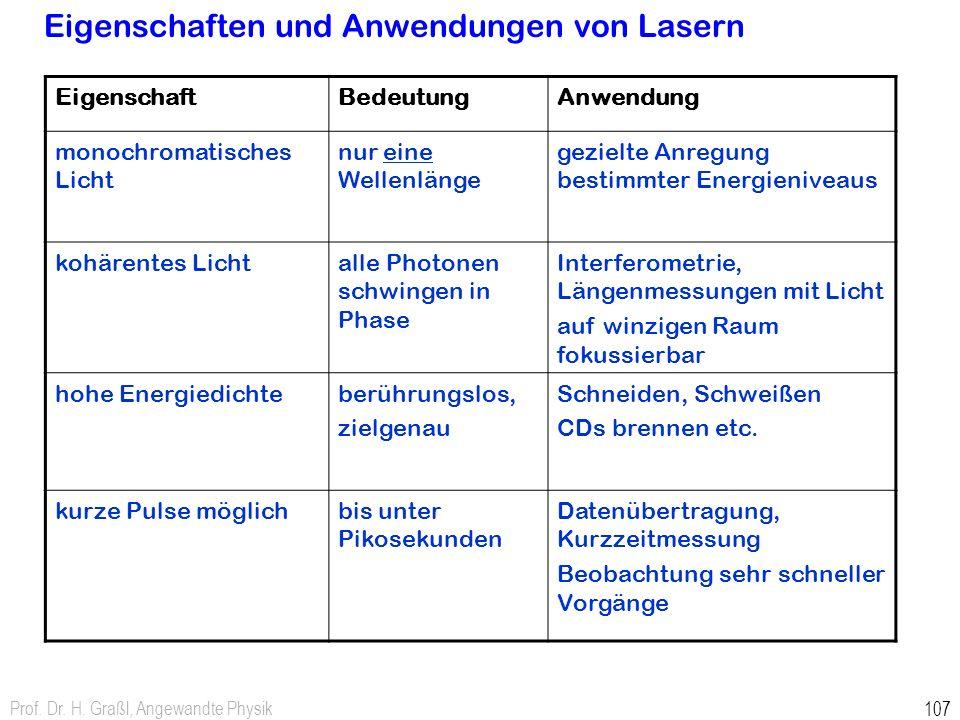 Prof. Dr. H. Graßl, Angewandte Physik 107 Eigenschaften und Anwendungen von Lasern EigenschaftBedeutungAnwendung monochromatisches Licht nur eine Well
