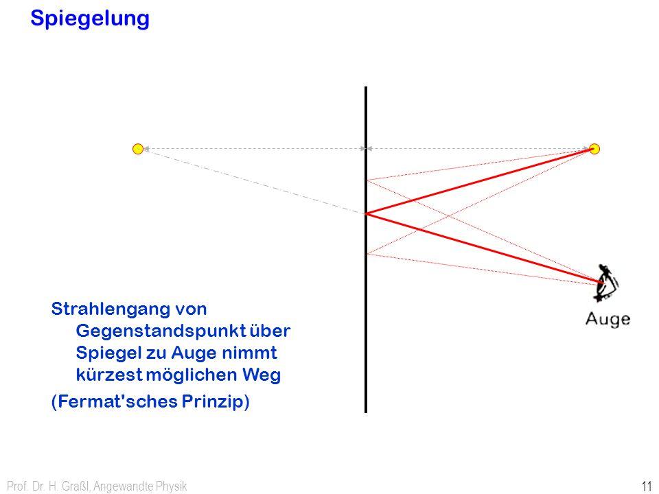 Prof. Dr. H. Graßl, Angewandte Physik 11 Spiegelung Strahlengang von Gegenstandspunkt über Spiegel zu Auge nimmt kürzest möglichen Weg (Fermat'sches P