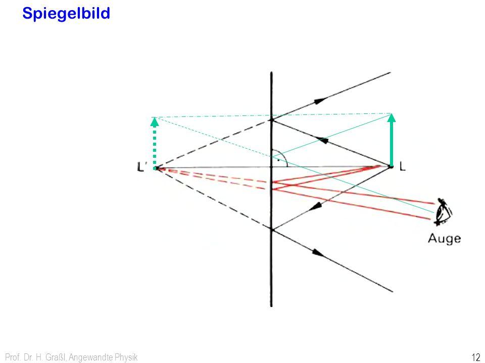 Prof. Dr. H. Graßl, Angewandte Physik 12 Spiegelbild