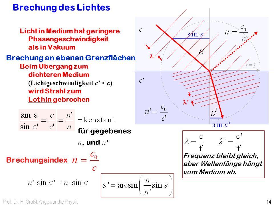 Prof. Dr. H. Graßl, Angewandte Physik 14 Licht in Medium hat geringere Phasengeschwindigkeit als in Vakuum Brechung an ebenen Grenzflächen Beim Überga