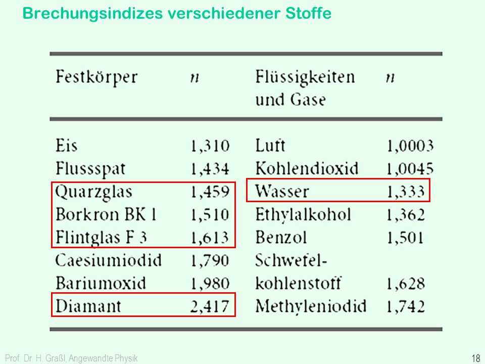 Prof. Dr. H. Graßl, Angewandte Physik 18 Brechungsindizes verschiedener Stoffe