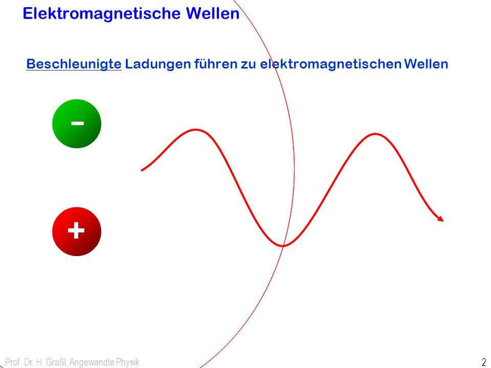 Prof. Dr. H. Graßl, Angewandte Physik 2 Elektromagnetische Wellen Beschleunigte Ladungen führen zu elektromagnetischen Wellen + -