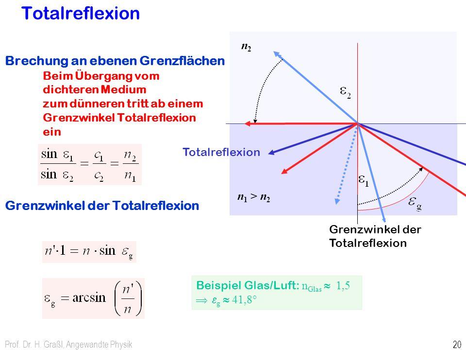 Prof. Dr. H. Graßl, Angewandte Physik 20 Brechung an ebenen Grenzflächen Beim Übergang vom dichteren Medium zum dünneren tritt ab einem Grenzwinkel To