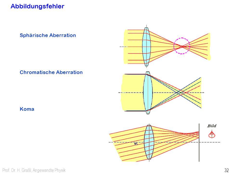 Prof. Dr. H. Graßl, Angewandte Physik 32 Abbildungsfehler Sphärische Aberration Chromatische Aberration Koma