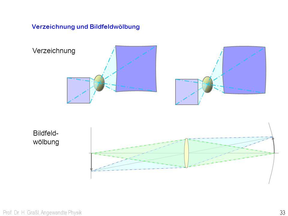Prof. Dr. H. Graßl, Angewandte Physik 33 Verzeichnung und Bildfeldwölbung Verzeichnung kissenförmigtonnenförmig Bildfeld- wölbung