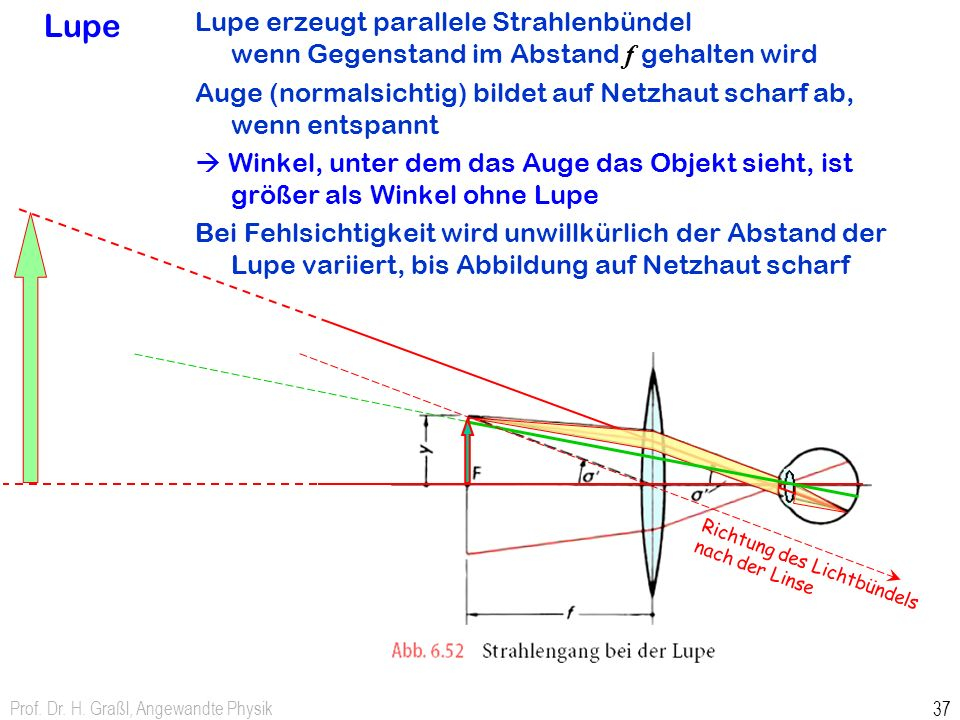 Prof. Dr. H. Graßl, Angewandte Physik 37 Lupe Lupe erzeugt parallele Strahlenbündel wenn Gegenstand im Abstand f gehalten wird Auge (normalsichtig) bi