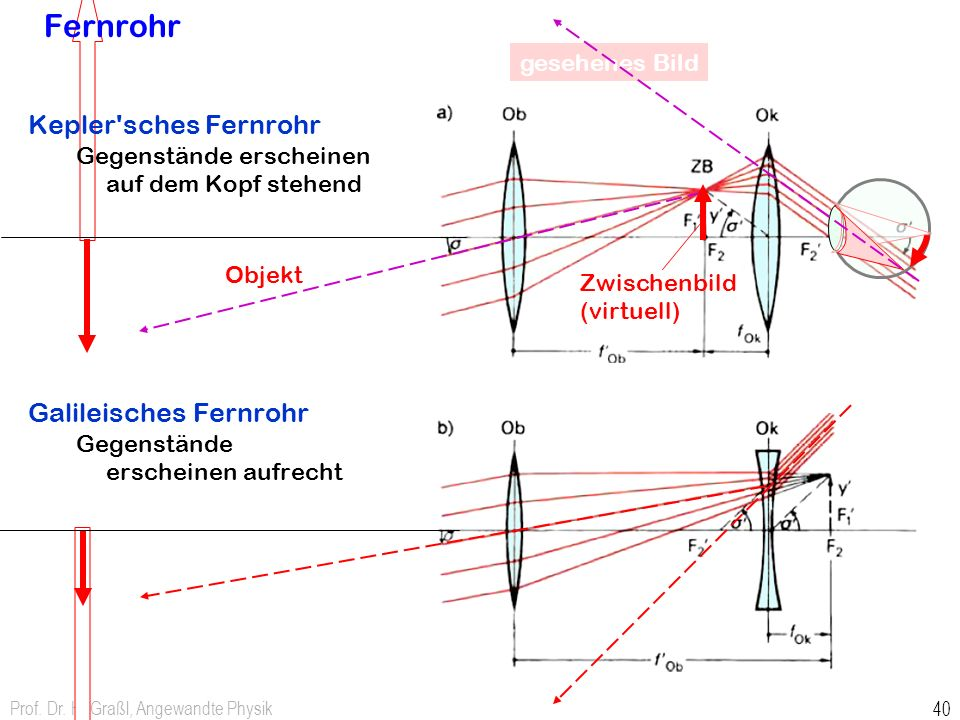 Prof. Dr. H. Graßl, Angewandte Physik 40 Fernrohr Kepler'sches Fernrohr Gegenstände erscheinen auf dem Kopf stehend Galileisches Fernrohr Gegenstände