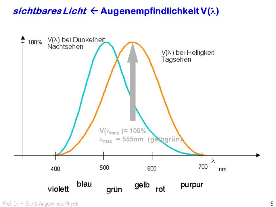 Prof. Dr. H. Graßl, Angewandte Physik 5 sichtbares Licht Augenempfindlichkeit V( ) V( max )= 100% max = 555nm (gelbgrün)