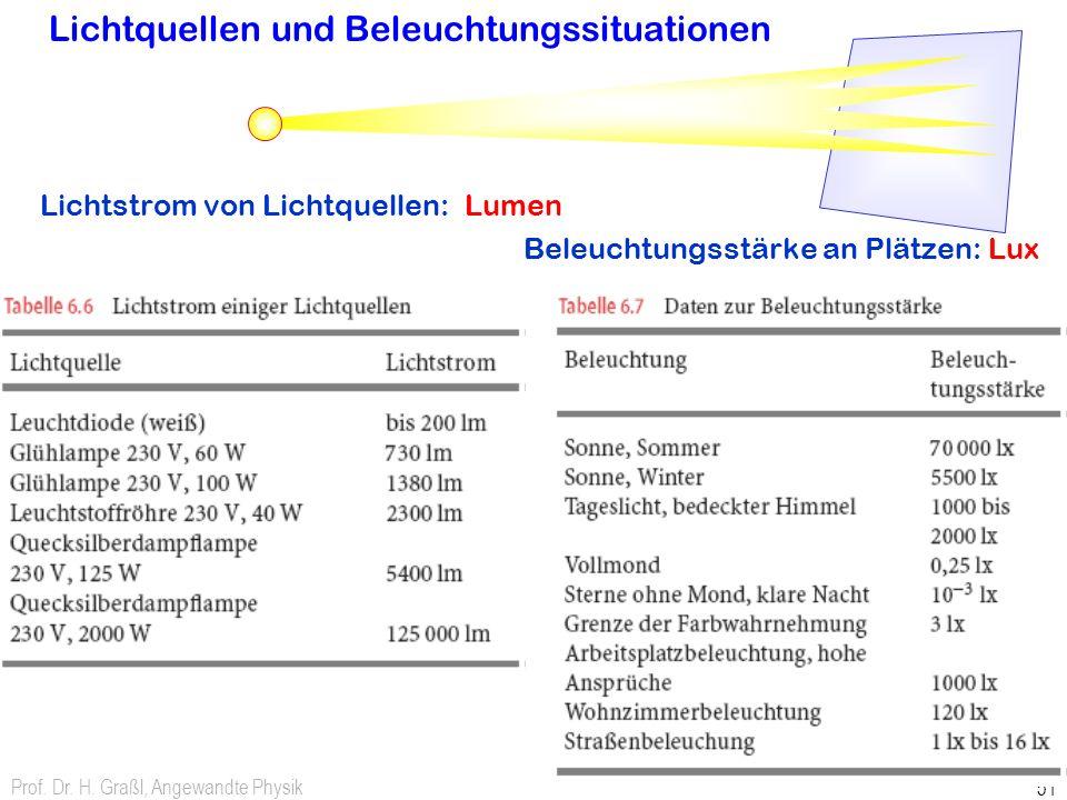 Prof. Dr. H. Graßl, Angewandte Physik 51 Lichtquellen und Beleuchtungssituationen Lichtstrom von Lichtquellen: Lumen Beleuchtungsstärke an Plätzen: Lu