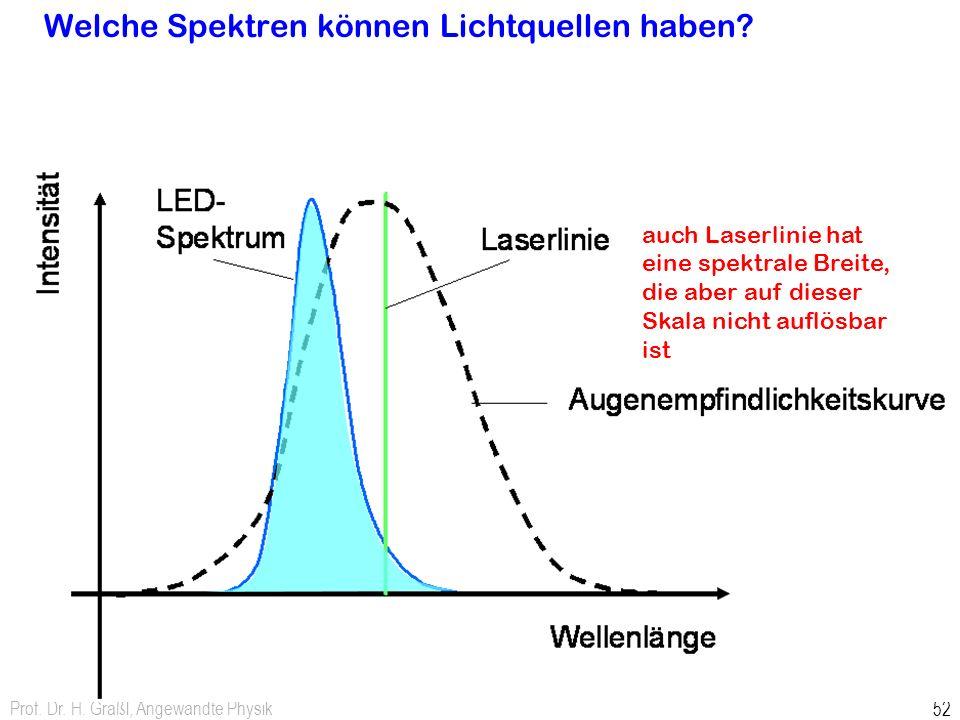 Prof. Dr. H. Graßl, Angewandte Physik 52 Welche Spektren können Lichtquellen haben? auch Laserlinie hat eine spektrale Breite, die aber auf dieser Ska