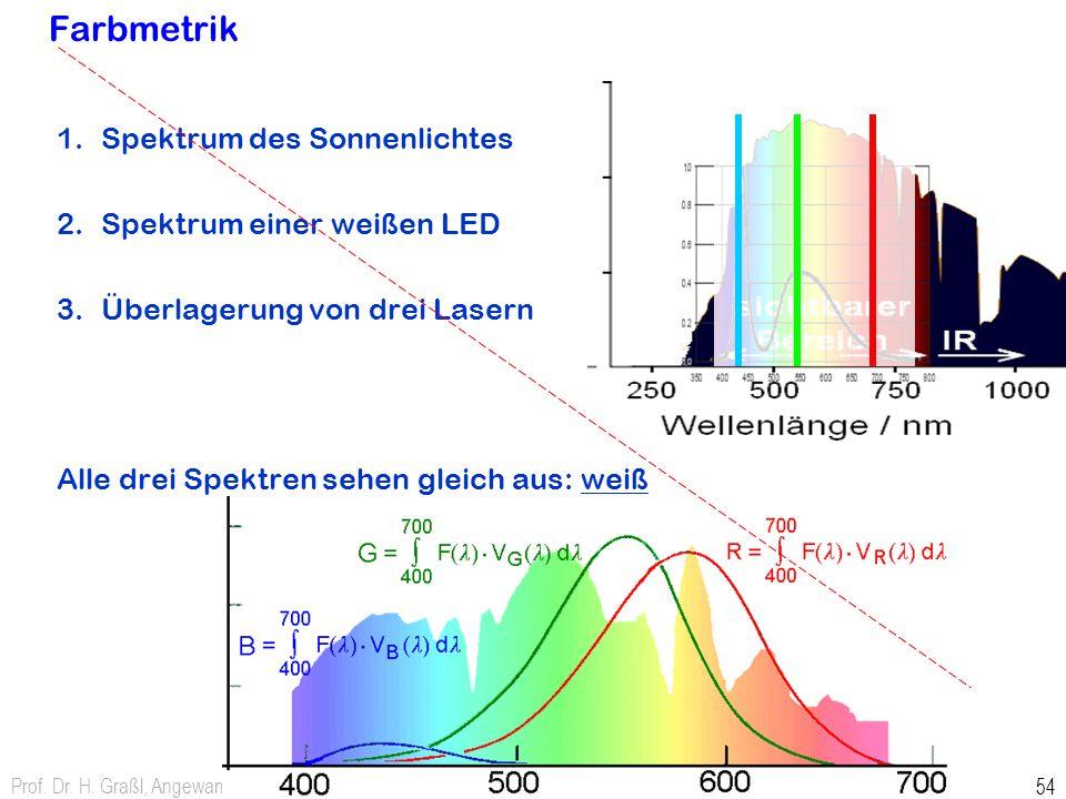 Prof. Dr. H. Graßl, Angewandte Physik 54 Farbmetrik 1.Spektrum des Sonnenlichtes 2.Spektrum einer weißen LED 3.Überlagerung von drei Lasern Alle drei