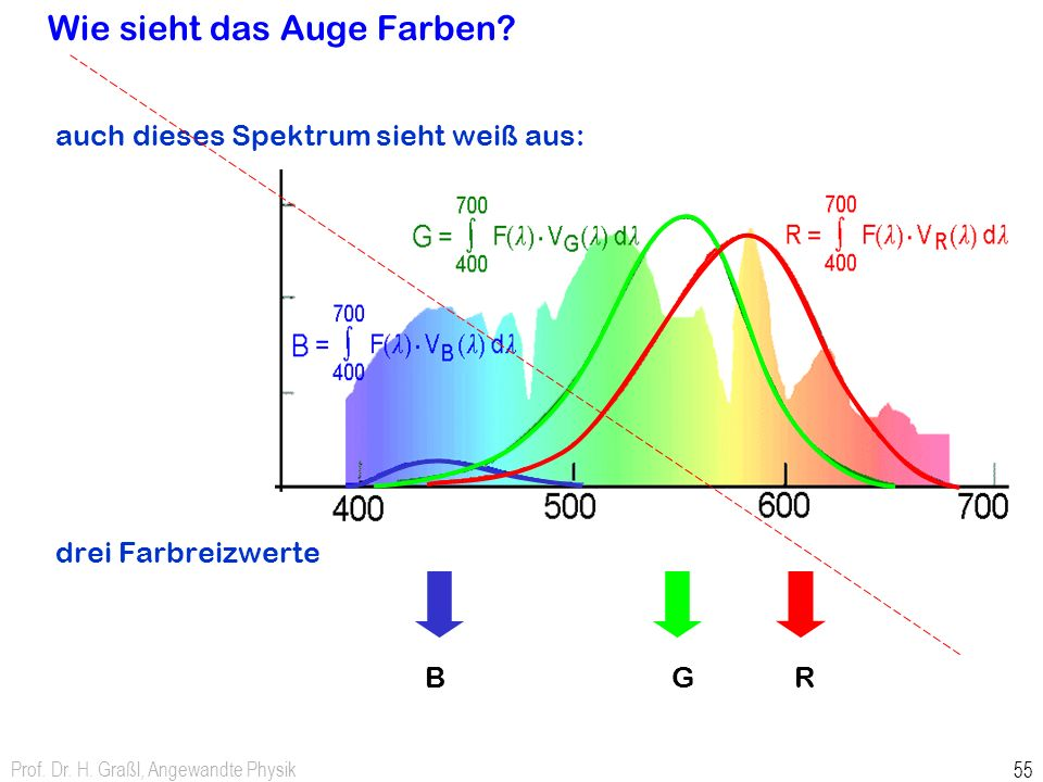 Prof. Dr. H. Graßl, Angewandte Physik 55 Wie sieht das Auge Farben? auch dieses Spektrum sieht weiß aus: drei Farbreizwerte RGB