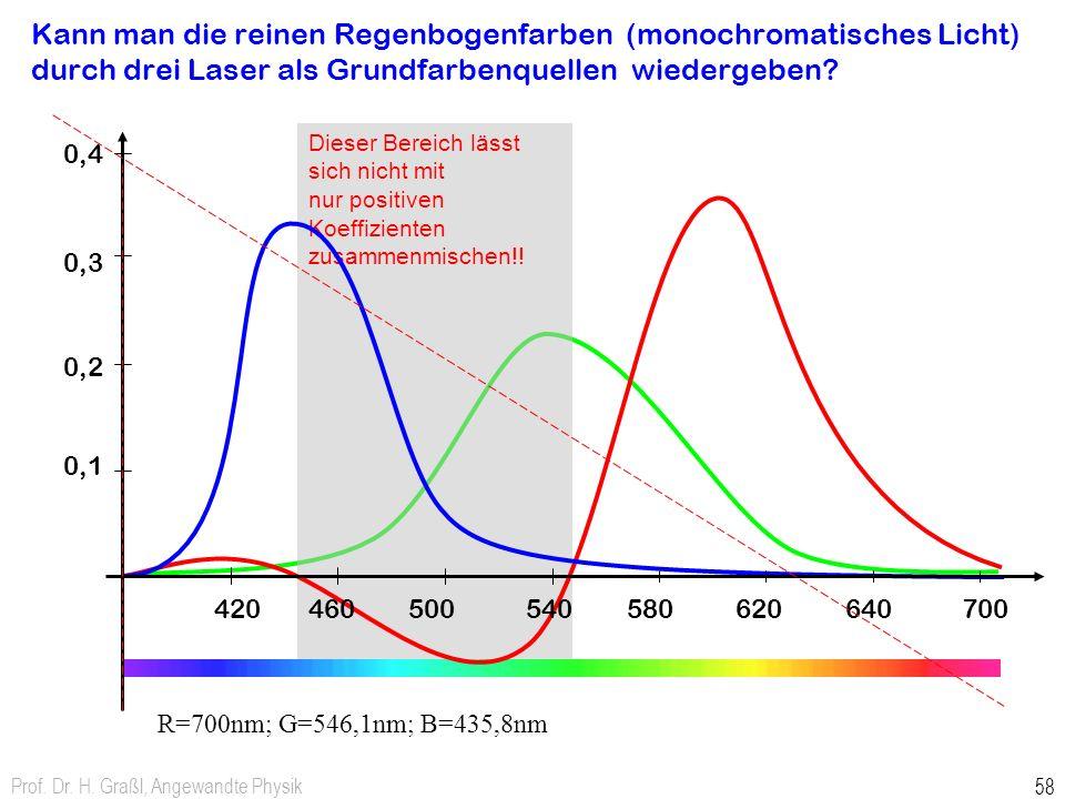 Prof. Dr. H. Graßl, Angewandte Physik 58 Kann man die reinen Regenbogenfarben (monochromatisches Licht) durch drei Laser als Grundfarbenquellen wieder