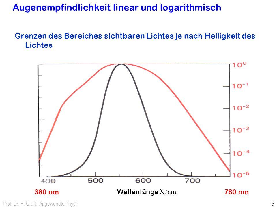 Prof. Dr. H. Graßl, Angewandte Physik 6 Augenempfindlichkeit linear und logarithmisch Grenzen des Bereiches sichtbaren Lichtes je nach Helligkeit des