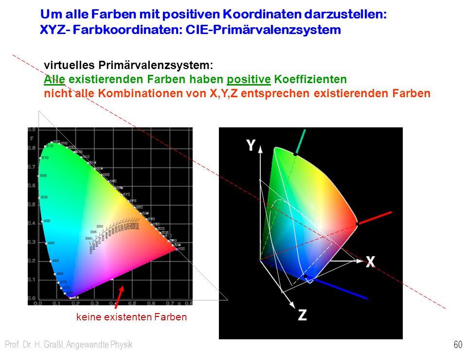 Prof. Dr. H. Graßl, Angewandte Physik 60 Um alle Farben mit positiven Koordinaten darzustellen: XYZ- Farbkoordinaten: CIE-Primärvalenzsystem virtuelle