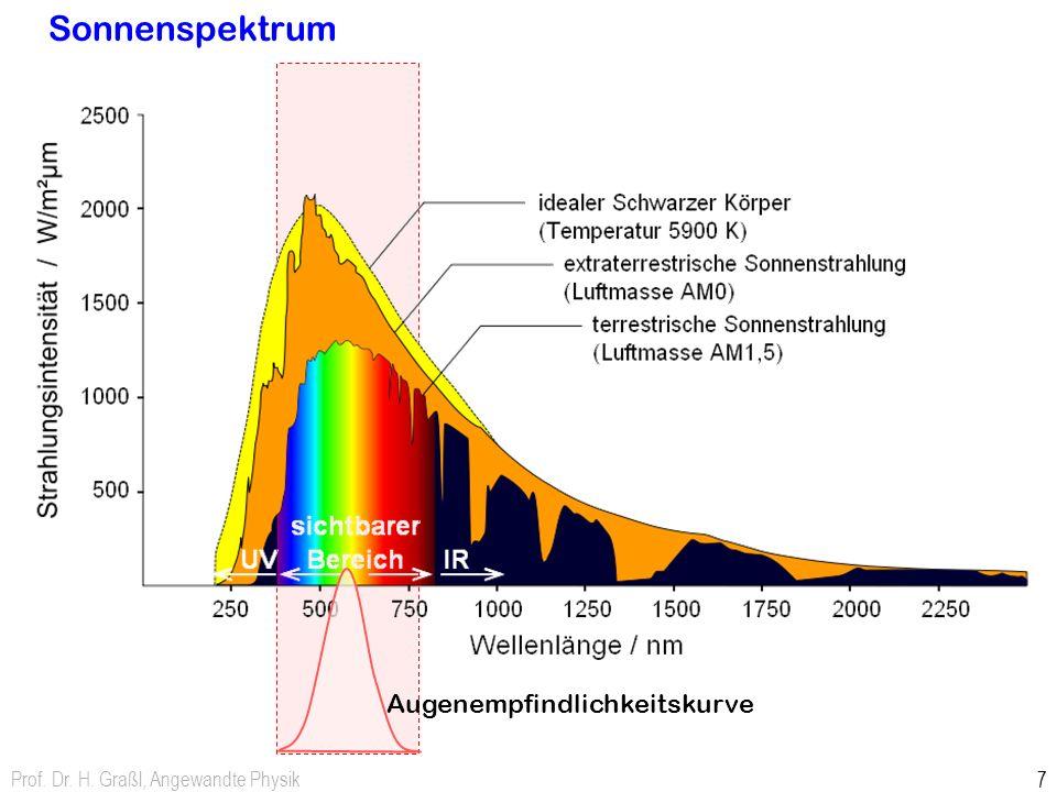 Prof. Dr. H. Graßl, Angewandte Physik 7 Sonnenspektrum Augenempfindlichkeitskurve