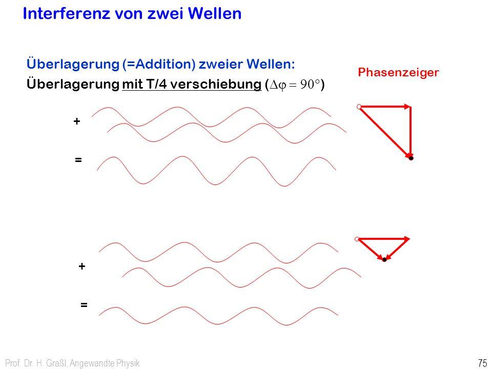 Prof. Dr. H. Graßl, Angewandte Physik 75 Interferenz von zwei Wellen Überlagerung (=Addition) zweier Wellen: Überlagerung mit T/4 verschiebung ( Dj =