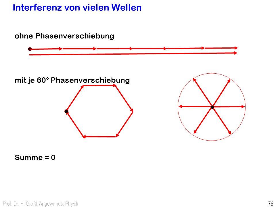 Prof. Dr. H. Graßl, Angewandte Physik 76 Interferenz von vielen Wellen ohne Phasenverschiebung mit je 60° Phasenverschiebung Summe = 0