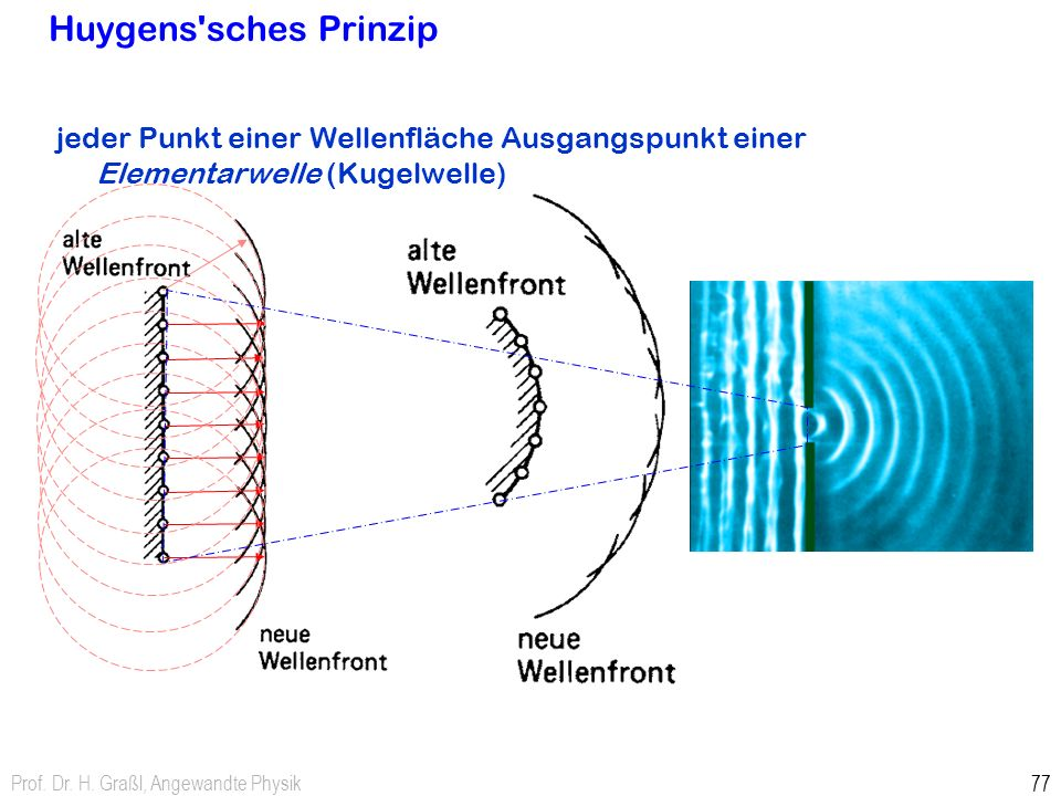 Prof. Dr. H. Graßl, Angewandte Physik 77 Huygens'sches Prinzip jeder Punkt einer Wellenfläche Ausgangspunkt einer Elementarwelle (Kugelwelle)