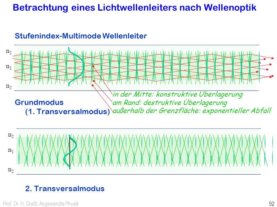 Prof. Dr. H. Graßl, Angewandte Physik 92 n2n2 n1n1 n2n2 n2n2 n1n1 n2n2 Betrachtung eines Lichtwellenleiters nach Wellenoptik Stufenindex-Multimode Wel