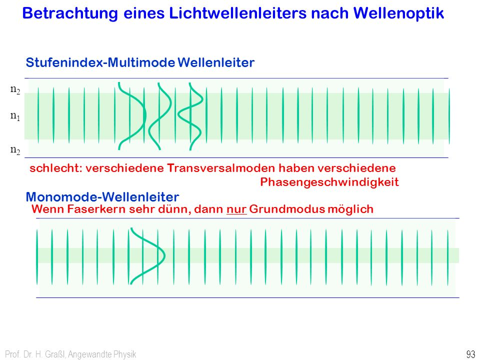 Prof. Dr. H. Graßl, Angewandte Physik 93 n2n2 n1n1 n2n2 Betrachtung eines Lichtwellenleiters nach Wellenoptik Stufenindex-Multimode Wellenleiter Monom