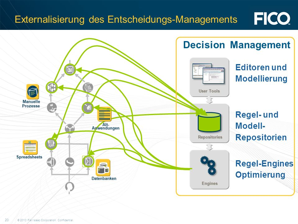 © 2010 Fair Isaac Corporation. Confidential. 20 Externalisierung des Entscheidungs-Managements Repositories User Tools Engines Editoren und Modellieru