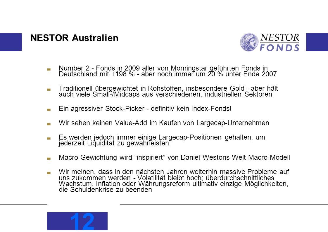 12 NESTOR Australien Number 2 - Fonds in 2009 aller von Morningstar geführten Fonds in Deutschland mit +198 % - aber noch immer um 20 % unter Ende 2007 Traditionell übergewichtet in Rohstoffen, insbesondere Gold - aber hält auch viele Small-/Midcaps aus verschiedenen, industriellen Sektoren Ein agressiver Stock-Picker - definitiv kein Index-Fonds.