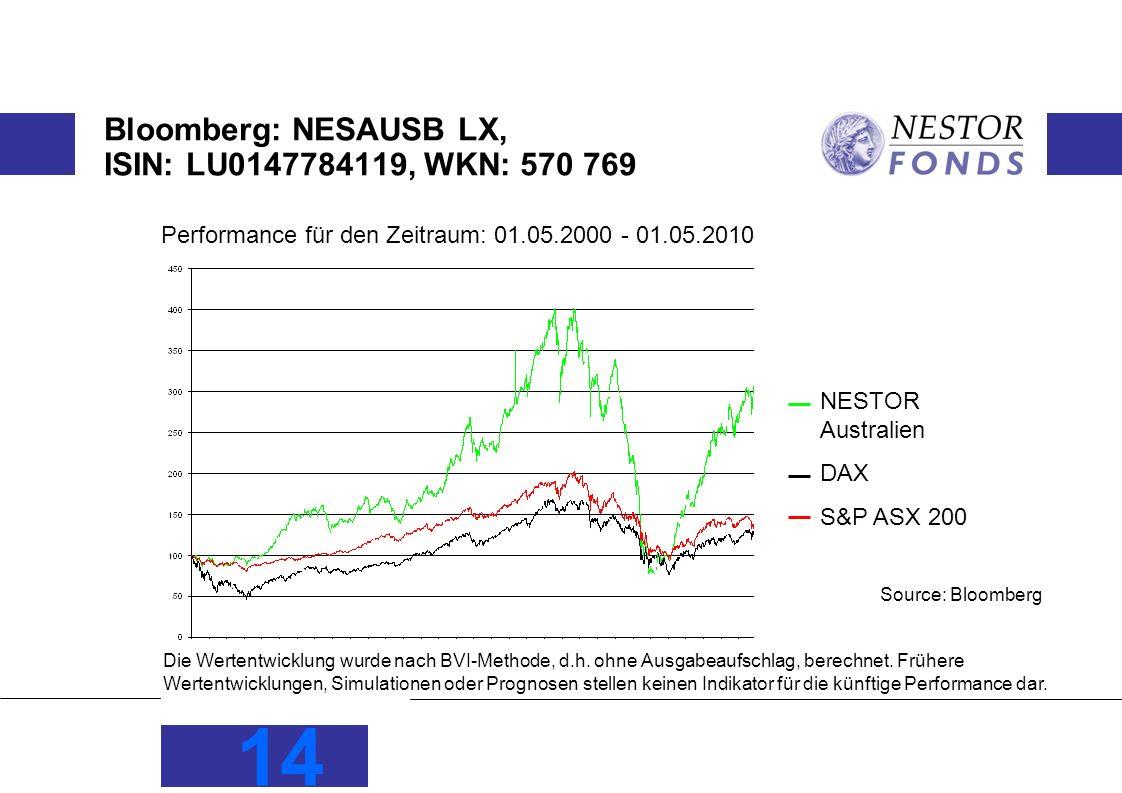 14 Bloomberg: NESAUSB LX, ISIN: LU0147784119, WKN: 570 769 Source: Bloomberg NESTOR Australien DAX S&P ASX 200 Die Wertentwicklung wurde nach BVI-Meth