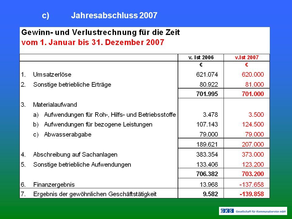 d)Liquiditätslage I.Quartal 2008 Aktuelle Kontostände (02.