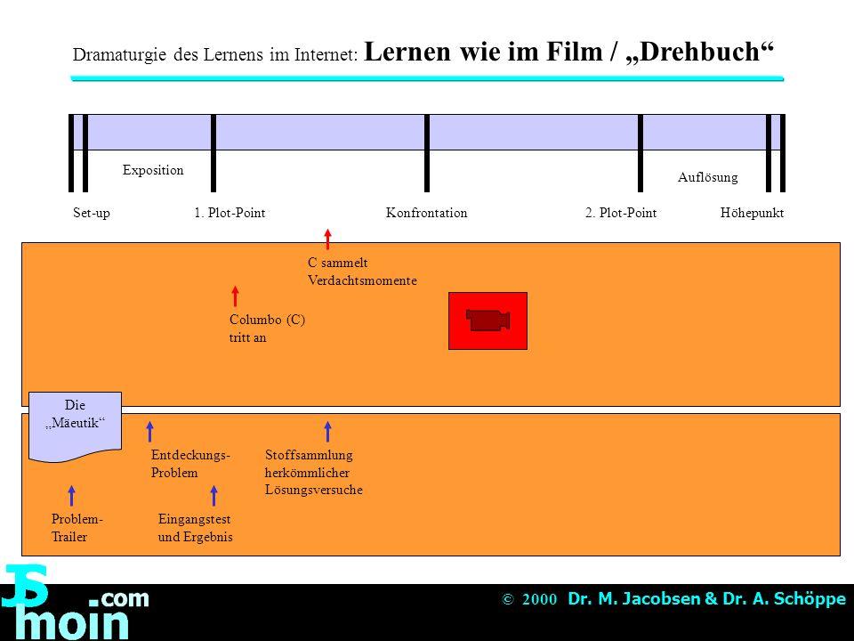 © 2000 Dr.M. Jacobsen & Dr. A.