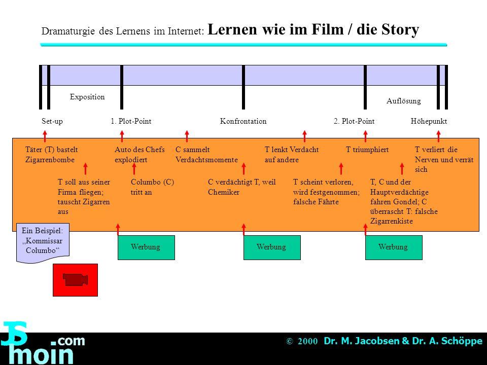 © 2000 Dr.M. Jacobsen & Dr. A. Schöppe... noch mehr direkt bei: © 2000 Dr.
