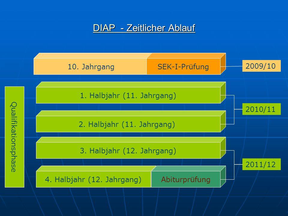 DIAPDIAP - Zeitlicher Ablauf DIAP 10. Jahrgang 1. Halbjahr (11. Jahrgang) 2. Halbjahr (11. Jahrgang) 3. Halbjahr (12. Jahrgang) 4. Halbjahr (12. Jahrg