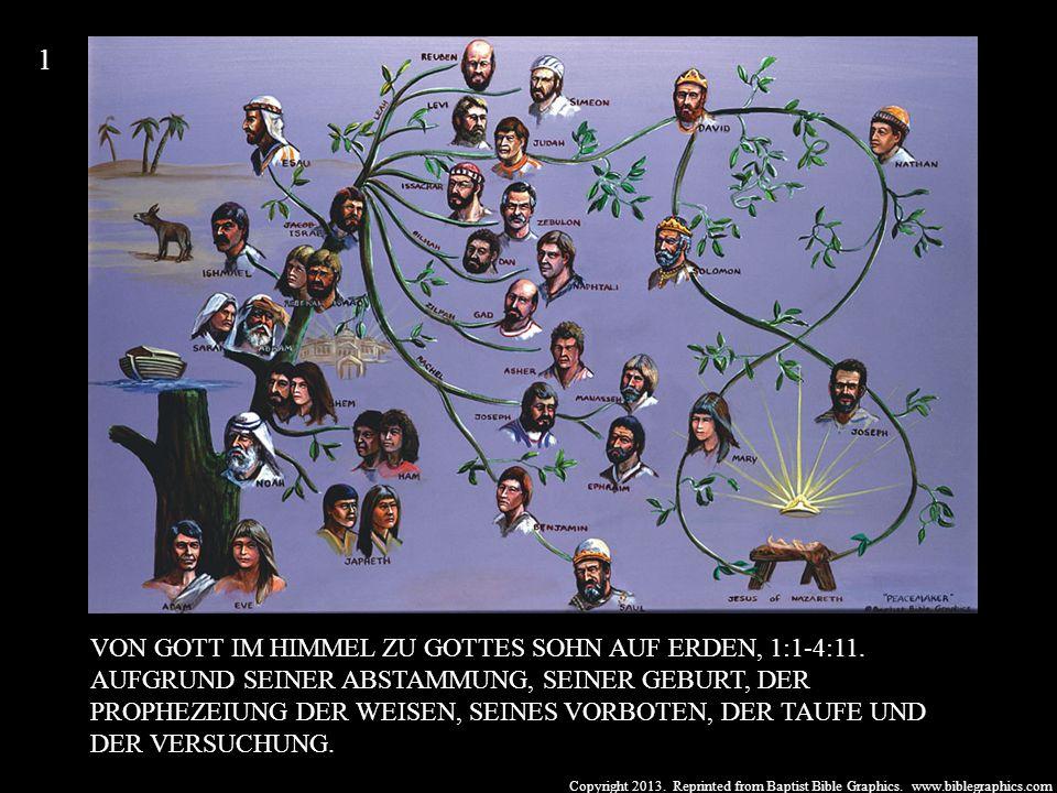 Copyright 2013. Reprinted from Baptist Bible Graphics. www.biblegraphics.com VON GOTT IM HIMMEL ZU GOTTES SOHN AUF ERDEN, 1:1-4:11. AUFGRUND SEINER AB