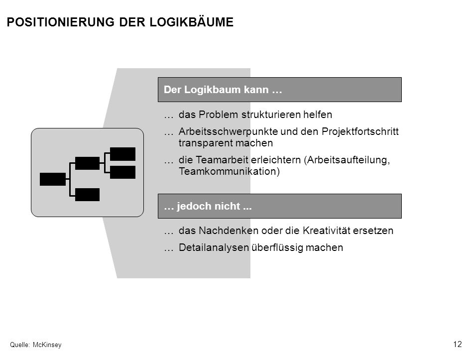 12 000624FT_262414_777_v3_i …das Problem strukturieren helfen …Arbeitsschwerpunkte und den Projektfortschritt transparent machen …die Teamarbeit erleichtern (Arbeitsaufteilung, Teamkommunikation) …das Nachdenken oder die Kreativität ersetzen …Detailanalysen überflüssig machen Quelle:McKinsey POSITIONIERUNG DER LOGIKBÄUME Der Logikbaum kann … … jedoch nicht...